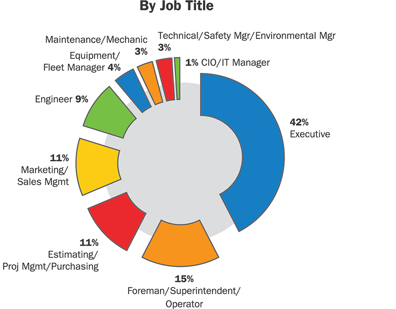 IFPE Attendees by Job Title