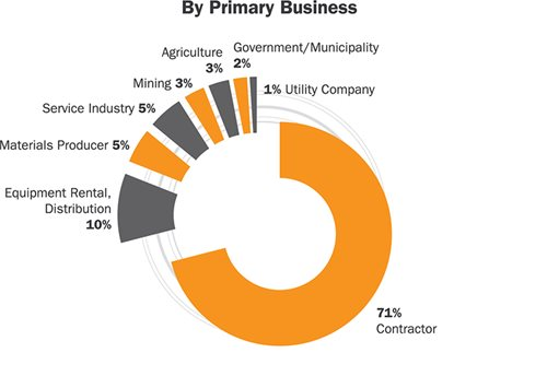 IFPE Attendees by Primary Business